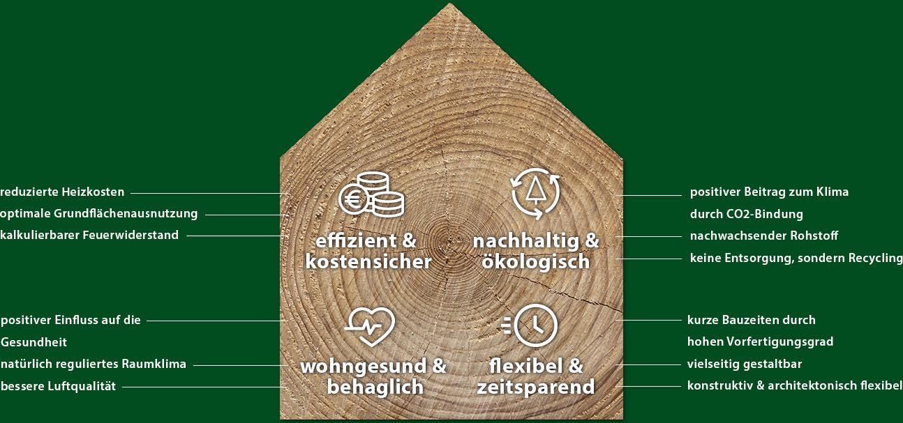 Vorteile Holzbau